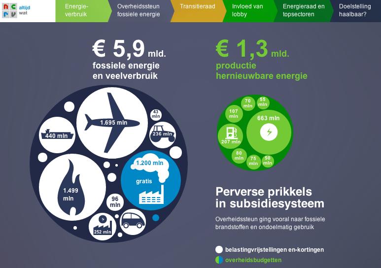 Subsidies energie
