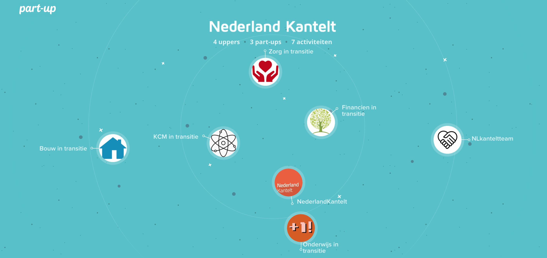 part-up Nederland Kantelt