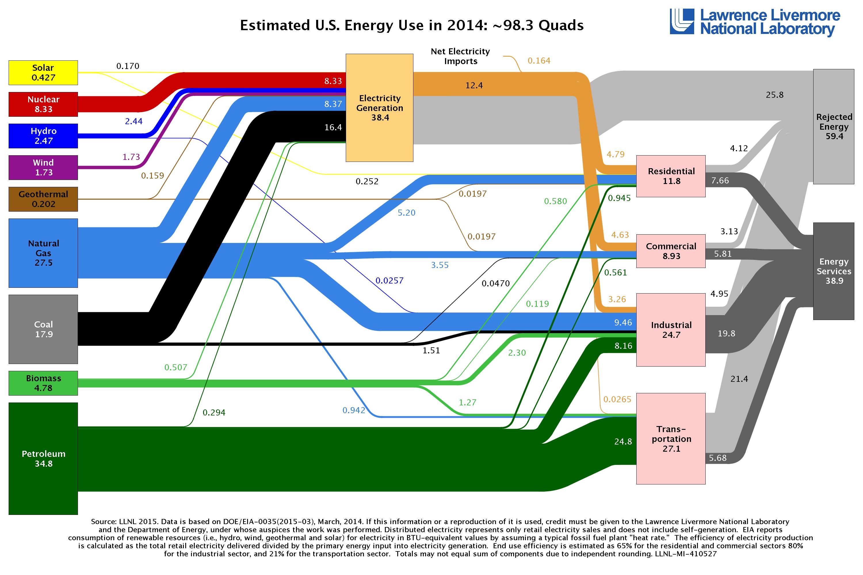 Estimated-U.S.-Energy-Use-in-2014
